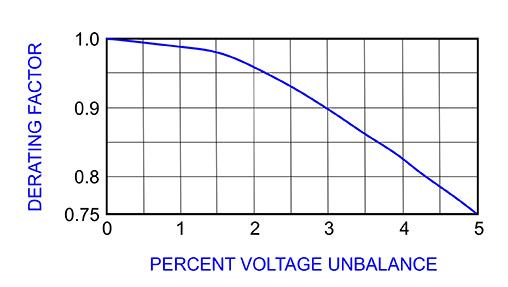 prima-graph