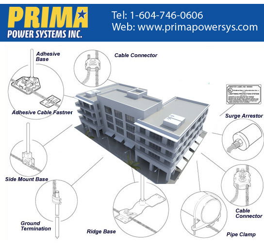 Prima Lightning Protection Package