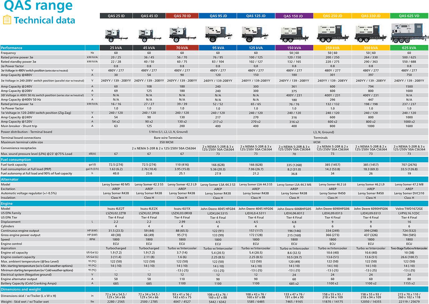 OAS Generator specs range