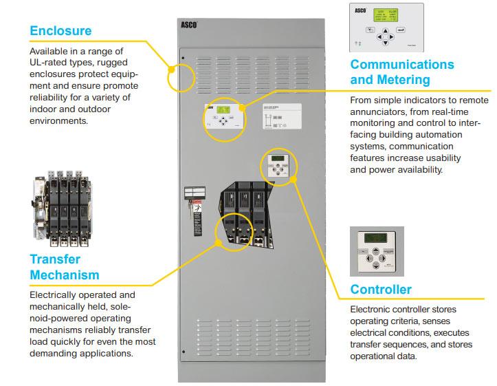 ASCO Auto Transfer Switch Components